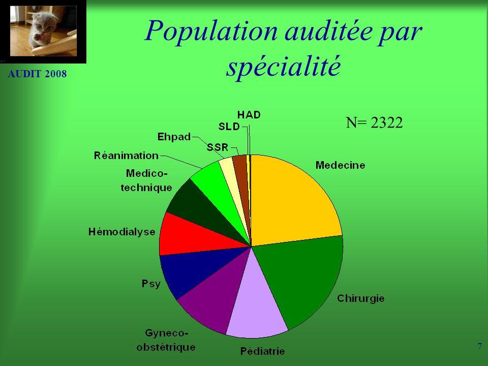 Population auditée par spécialité