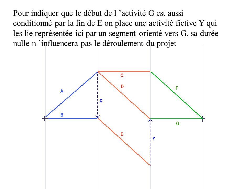 Pour indiquer que le début de l 'activité G est aussi conditionné par la fin de E on place une activité fictive Y qui les lie représentée ici par un segment orienté vers G, sa durée nulle n 'influencera pas le déroulement du projet