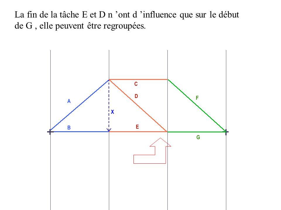 La fin de la tâche E et D n 'ont d 'influence que sur le début de G , elle peuvent être regroupées.