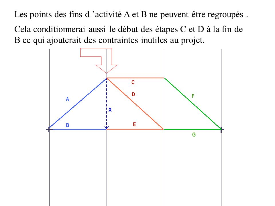 Les points des fins d 'activité A et B ne peuvent être regroupés .