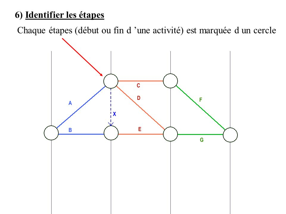 6) Identifier les étapes