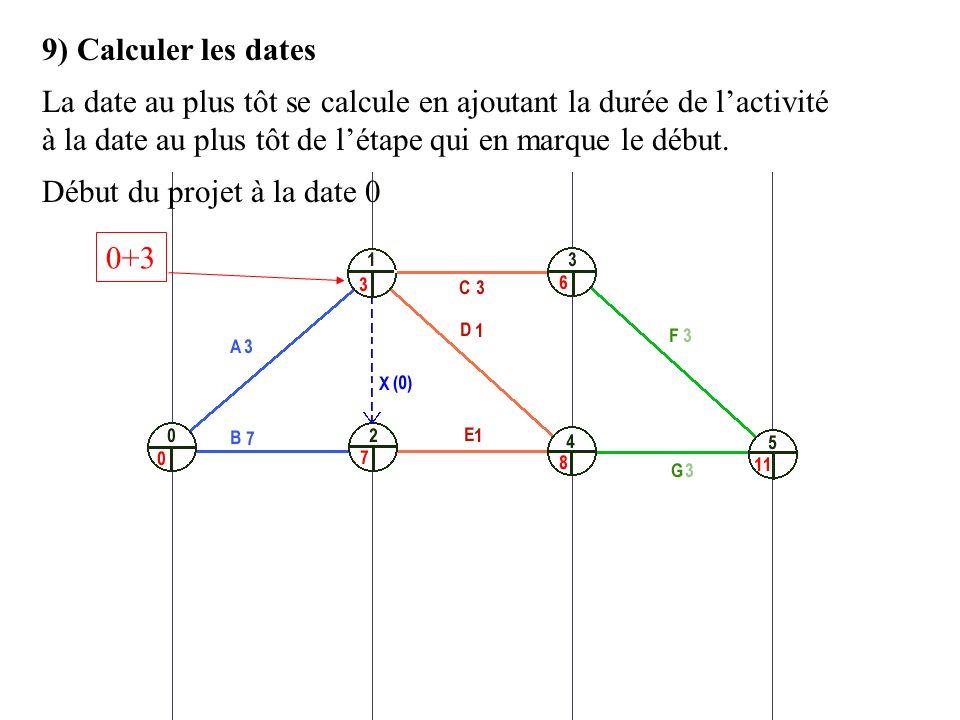 9) Calculer les dates La date au plus tôt se calcule en ajoutant la durée de l'activité à la date au plus tôt de l'étape qui en marque le début.
