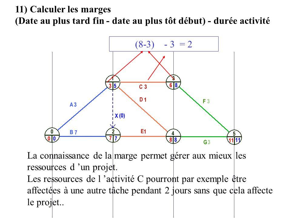 11) Calculer les marges (Date au plus tard fin - date au plus tôt début) - durée activité. (8-3) - 3 = 2.