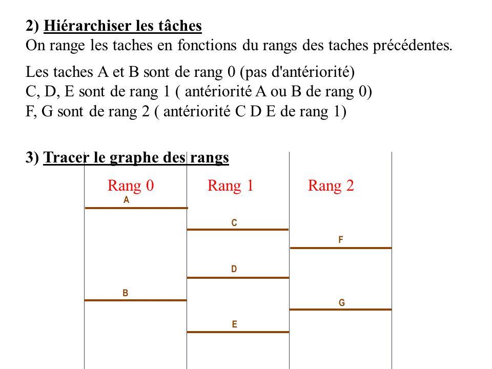 2) Hiérarchiser les tâches On range les taches en fonctions du rangs des taches précédentes.