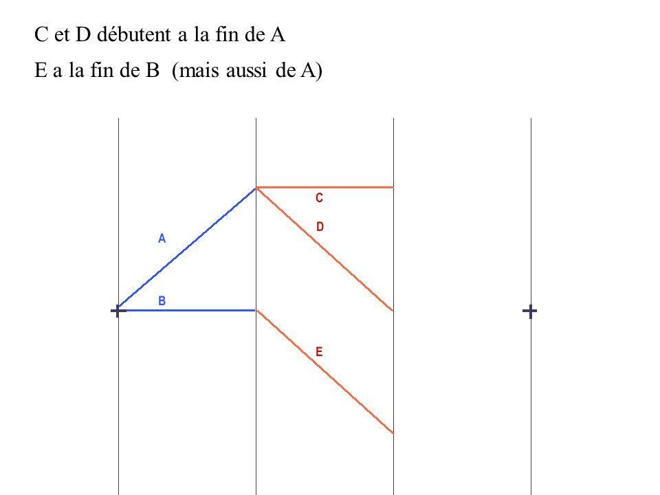 C et D débutent a la fin de A