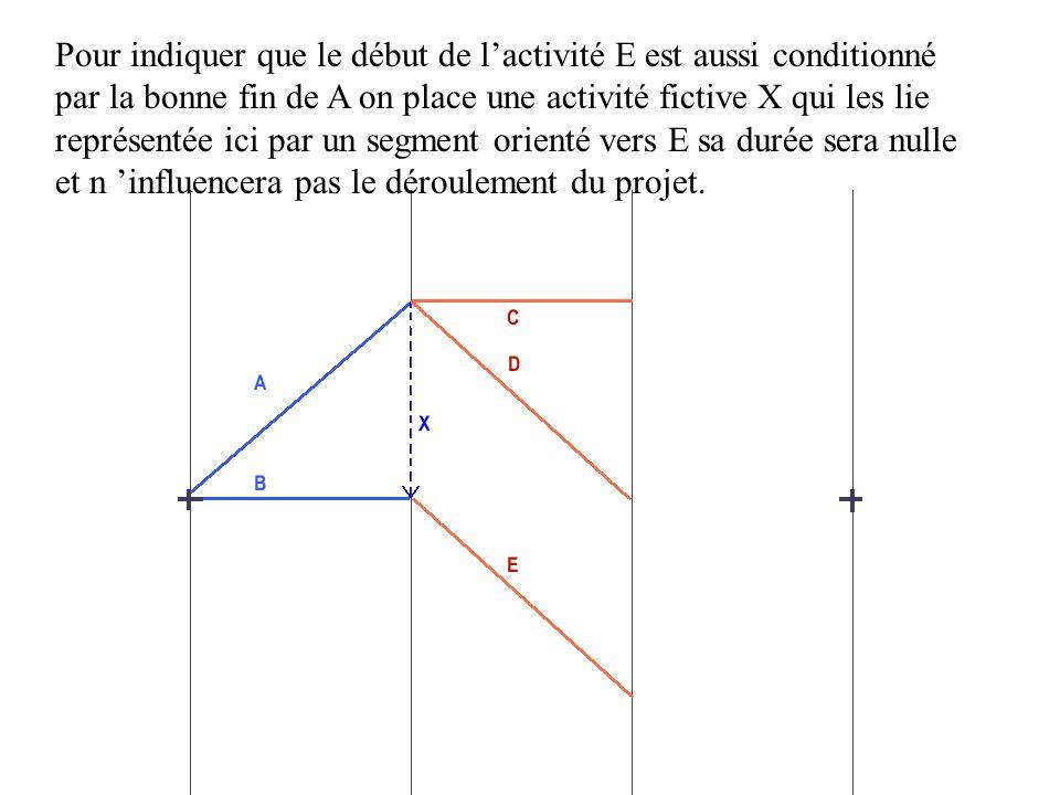 Pour indiquer que le début de l'activité E est aussi conditionné par la bonne fin de A on place une activité fictive X qui les lie représentée ici par un segment orienté vers E sa durée sera nulle et n 'influencera pas le déroulement du projet.