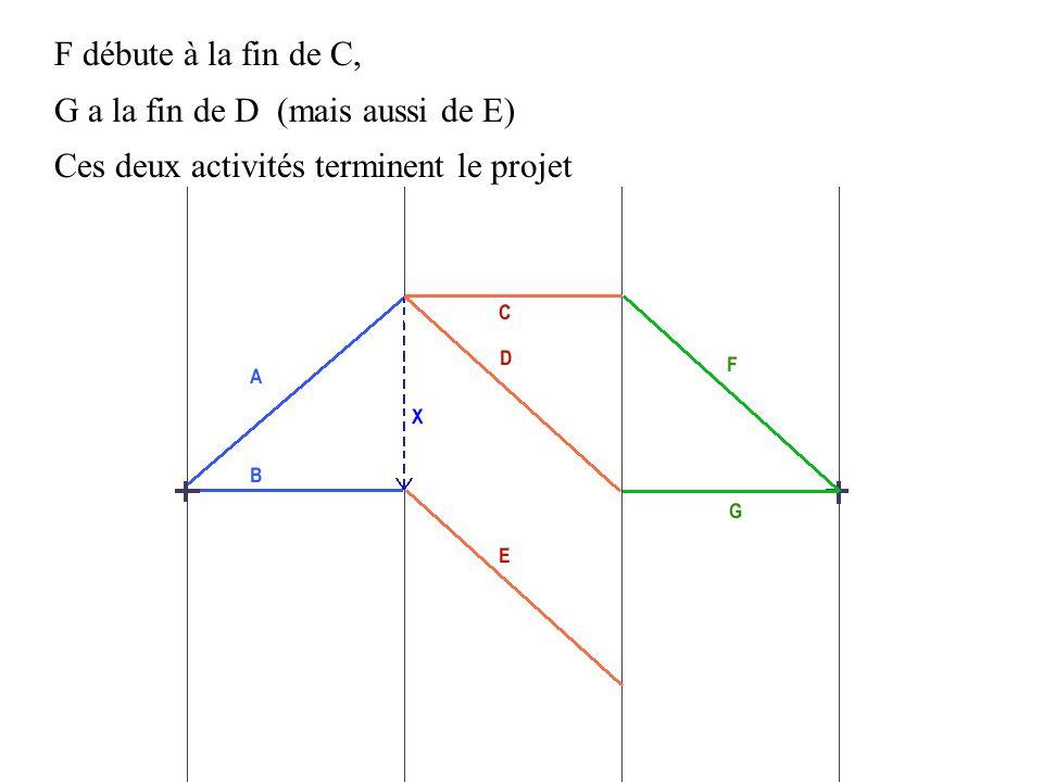 F débute à la fin de C, G a la fin de D (mais aussi de E) Ces deux activités terminent le projet