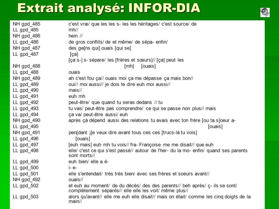 Extrait analysé: INFOR-DIA