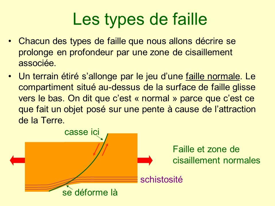 Les types de faille Chacun des types de faille que nous allons décrire se prolonge en profondeur par une zone de cisaillement associée.