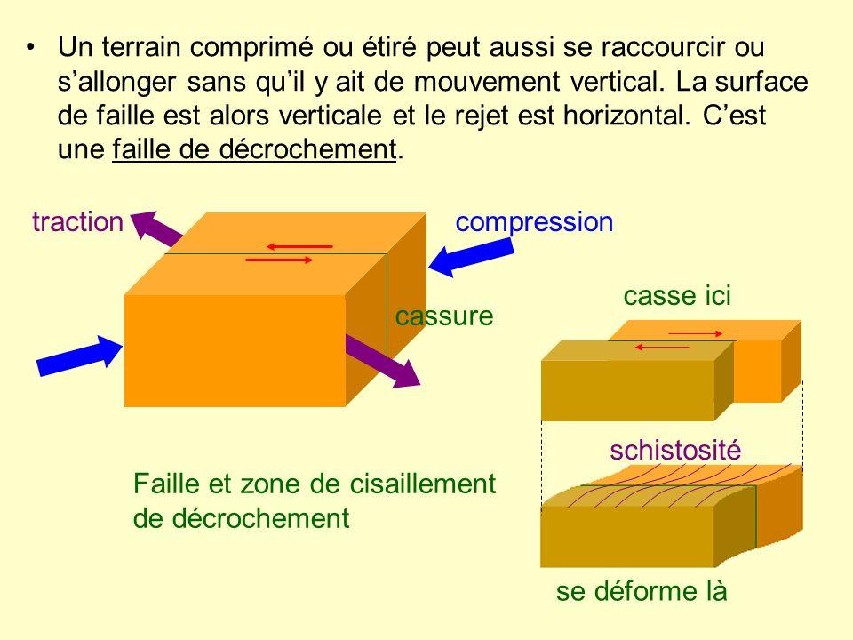 Un terrain comprimé ou étiré peut aussi se raccourcir ou s'allonger sans qu'il y ait de mouvement vertical. La surface de faille est alors verticale et le rejet est horizontal. C'est une faille de décrochement.