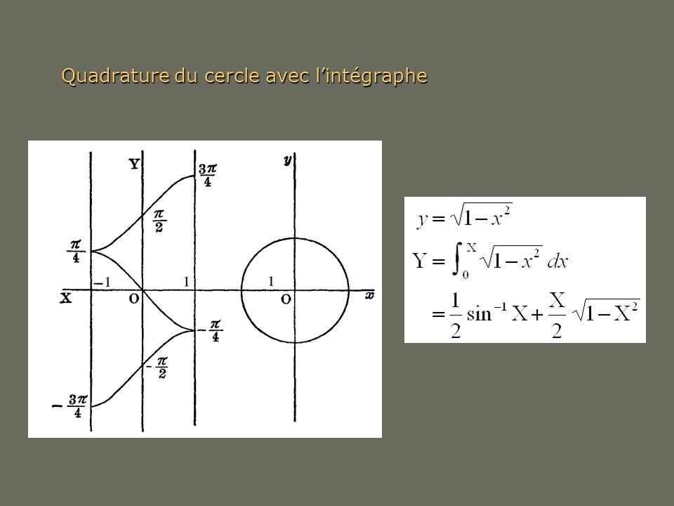 Quadrature du cercle avec l'intégraphe