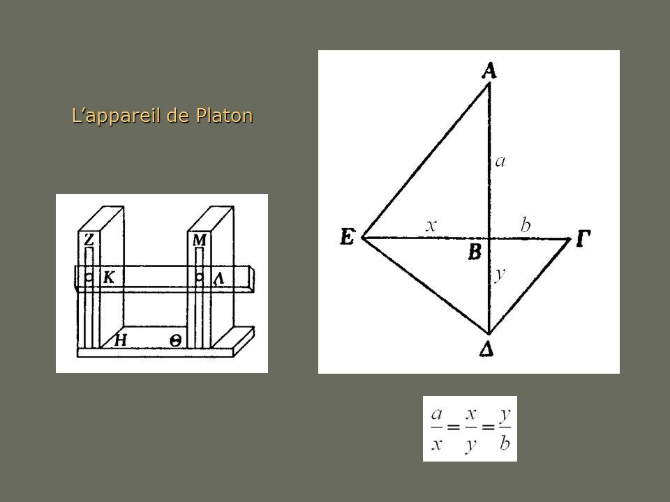 L'appareil de Platon