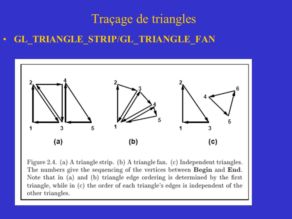 Traçage de triangles GL_TRIANGLE_STRIP/GL_TRIANGLE_FAN
