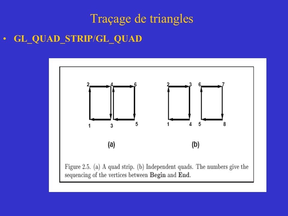 Traçage de triangles GL_QUAD_STRIP/GL_QUAD