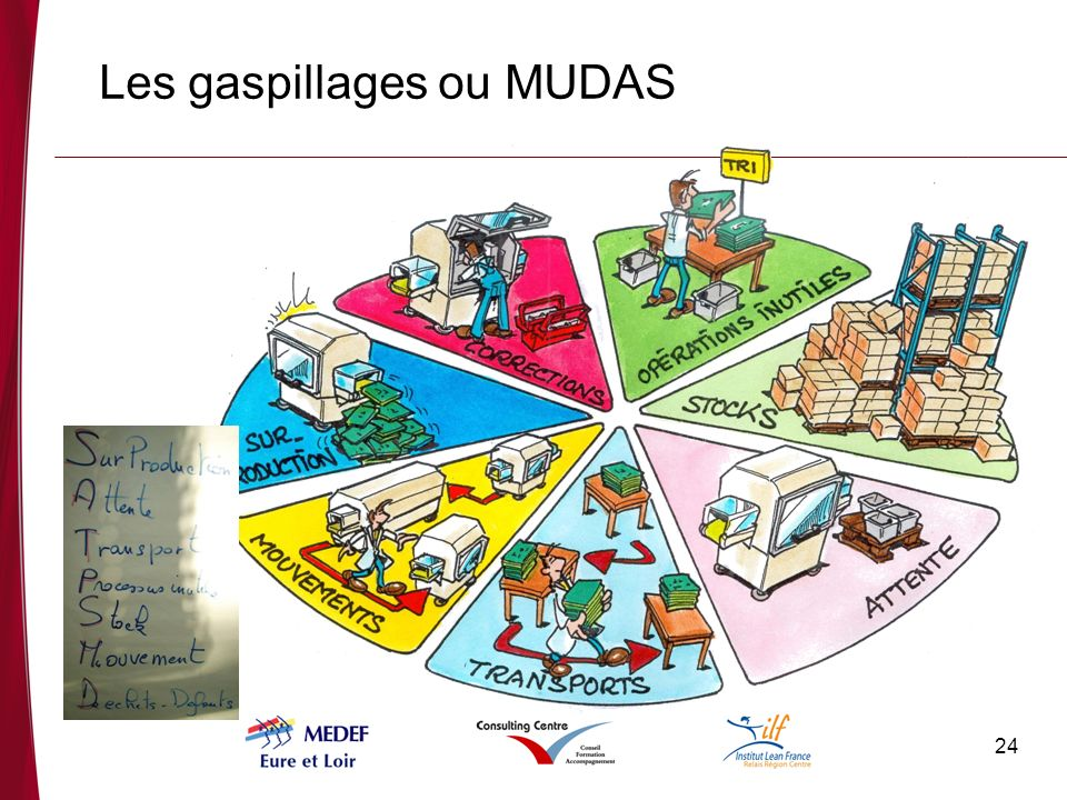 Les gaspillages ou MUDAS