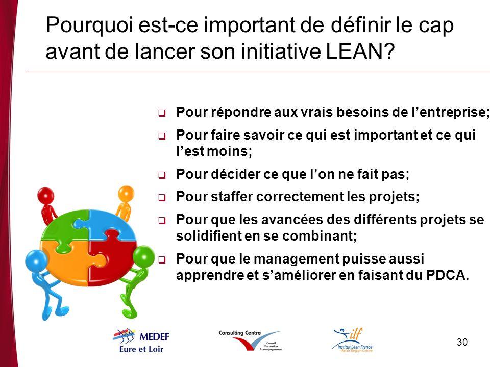 Pourquoi est-ce important de définir le cap avant de lancer son initiative LEAN