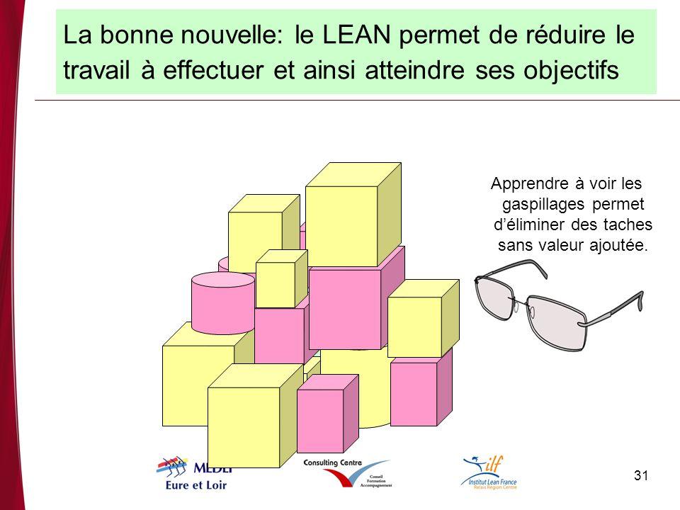 La bonne nouvelle: le LEAN permet de réduire le travail à effectuer et ainsi atteindre ses objectifs