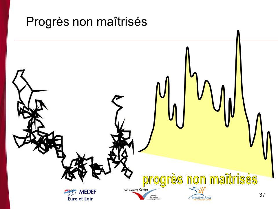 progrès non maîtrisés Progrès non maîtrisés