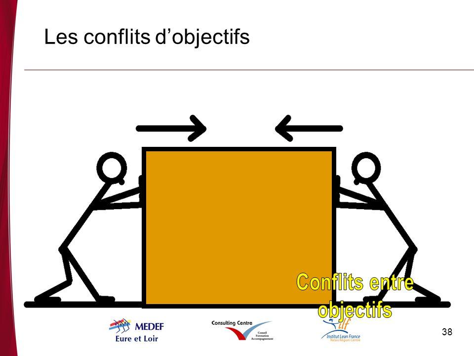 Les conflits d'objectifs