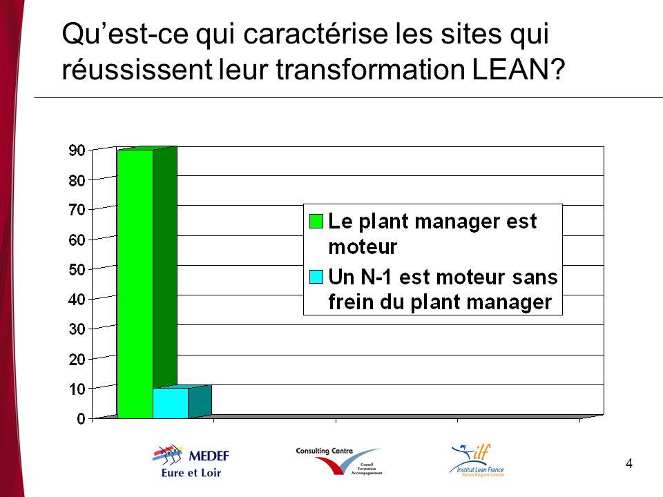 Qu'est-ce qui caractérise les sites qui réussissent leur transformation LEAN
