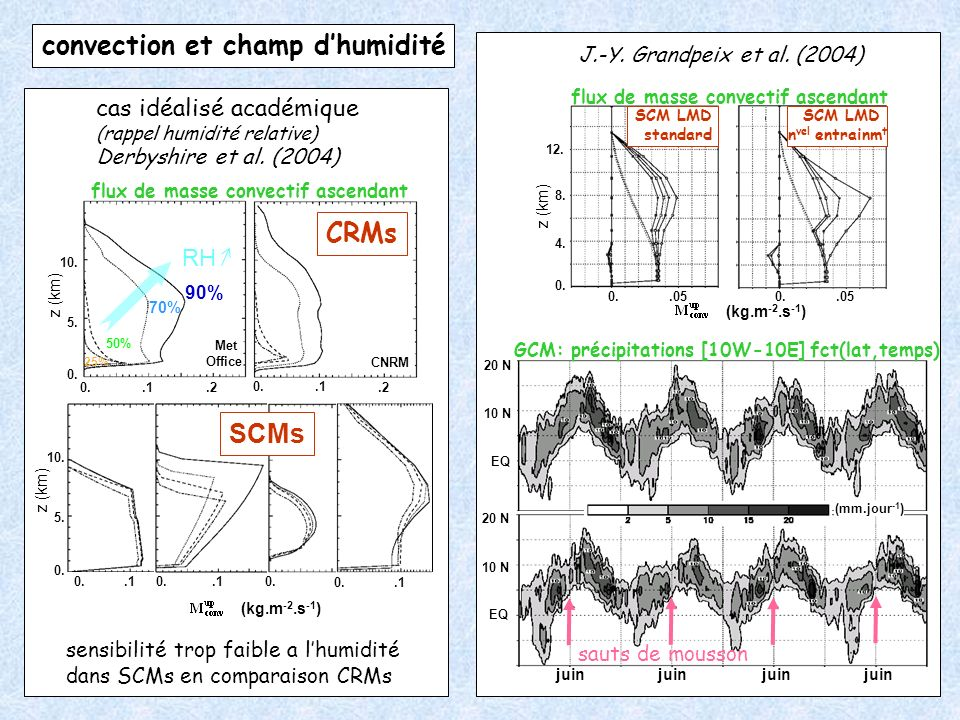 convection et champ d'humidité