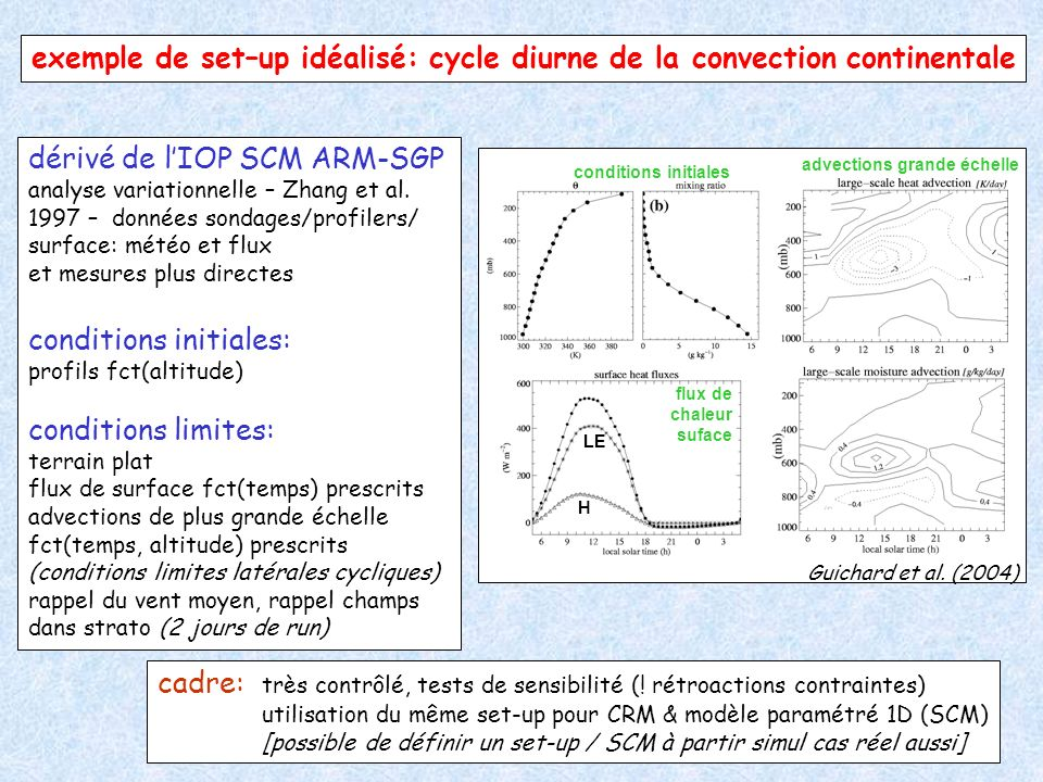 exemple de set–up idéalisé: cycle diurne de la convection continentale