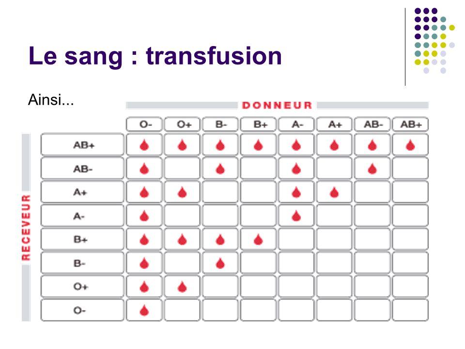 Le sang : transfusion Ainsi...