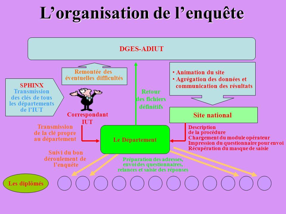 L'organisation de l'enquête