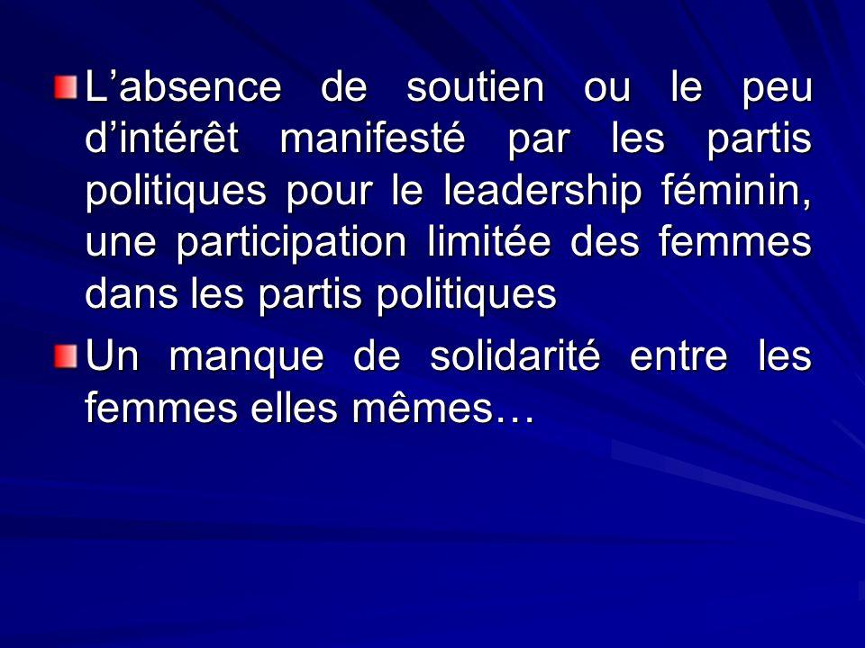 L'absence de soutien ou le peu d'intérêt manifesté par les partis politiques pour le leadership féminin, une participation limitée des femmes dans les partis politiques