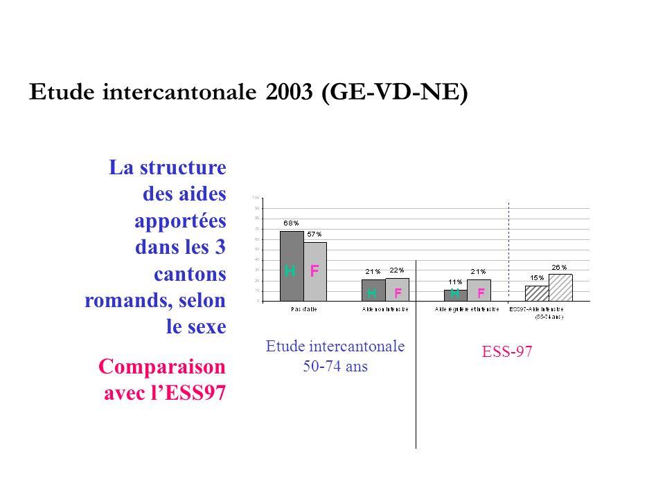 Etude intercantonale 2003 (GE-VD-NE)
