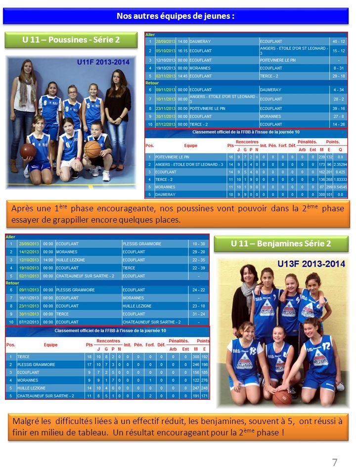 Nos autres équipes de jeunes :