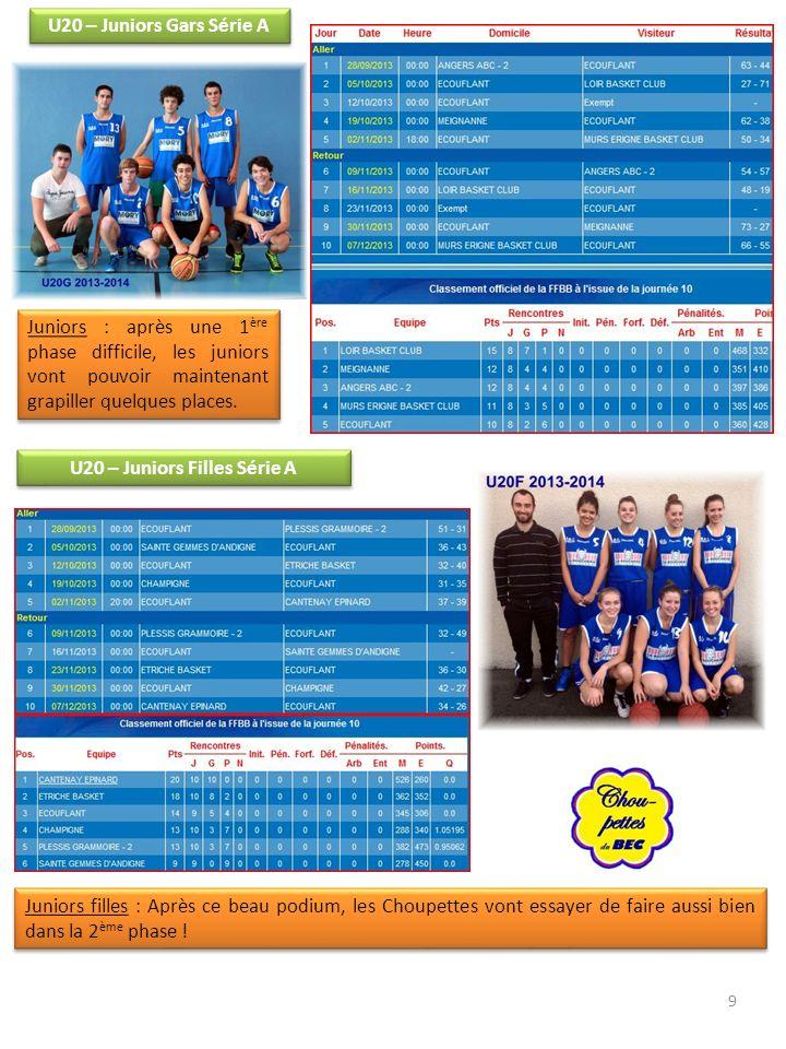 U20 – Juniors Filles Série A