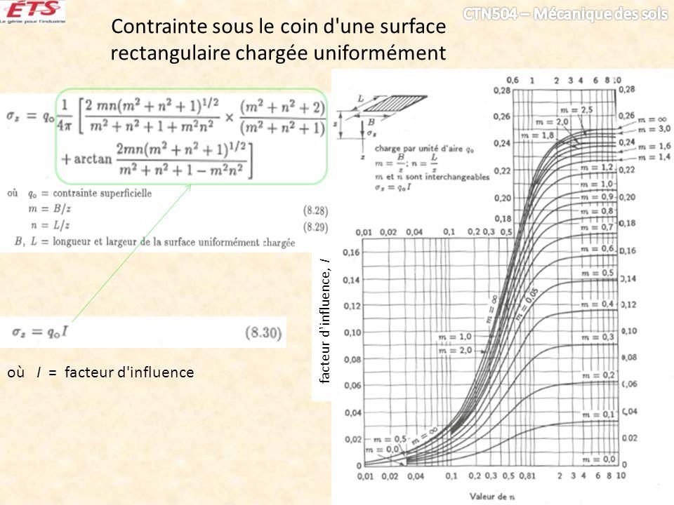 Contrainte sous le coin d une surface rectangulaire chargée uniformément