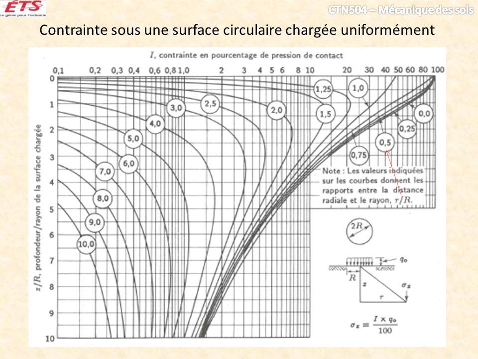 Contrainte sous une surface circulaire chargée uniformément