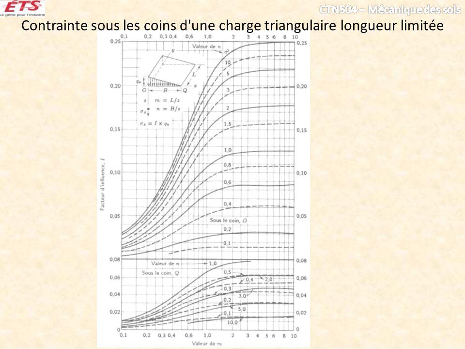 Contrainte sous les coins d une charge triangulaire longueur limitée