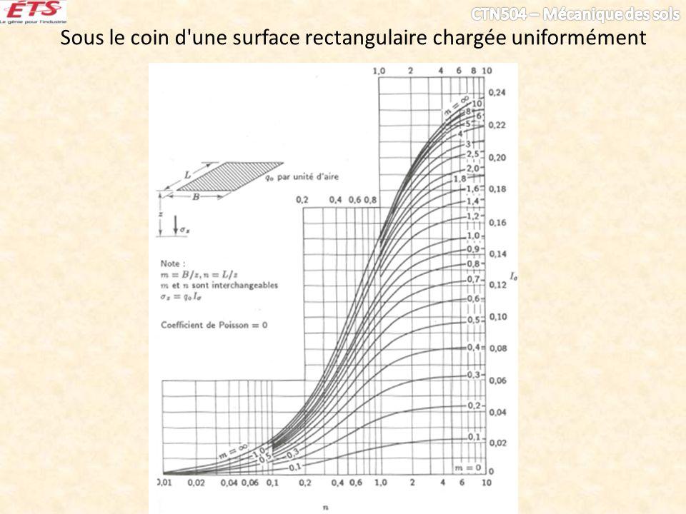 Sous le coin d une surface rectangulaire chargée uniformément