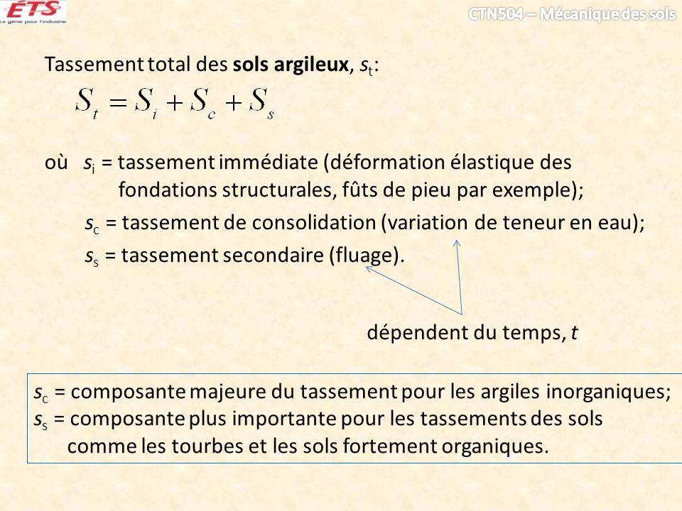 Tassement total des sols argileux, st: où si = tassement immédiate (déformation élastique des fondations structurales, fûts de pieu par exemple); sc = tassement de consolidation (variation de teneur en eau); ss = tassement secondaire (fluage).