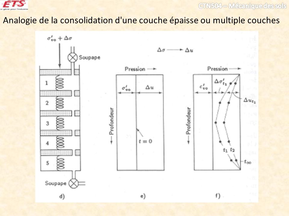 Analogie de la consolidation d une couche épaisse ou multiple couches