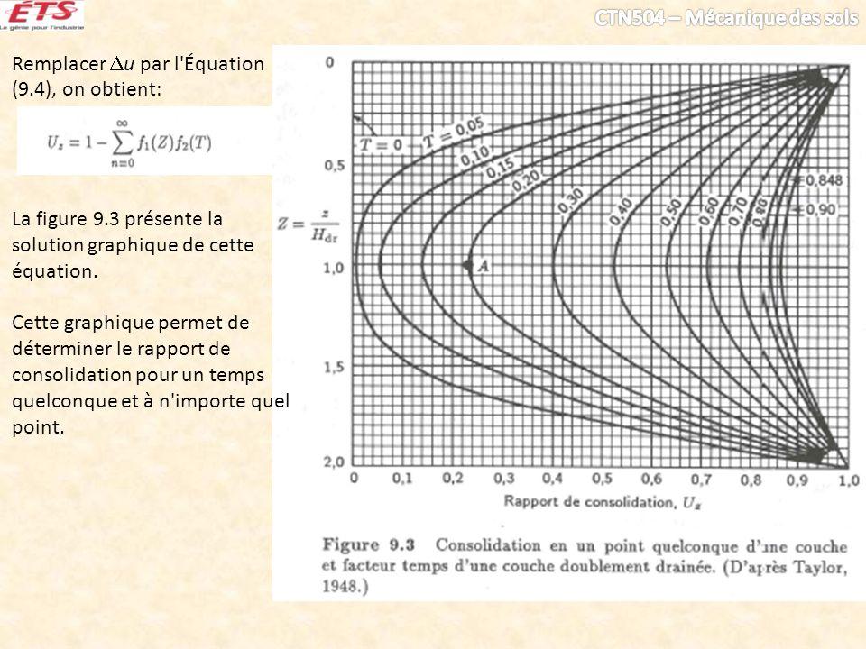 Remplacer u par l Équation (9.4), on obtient: