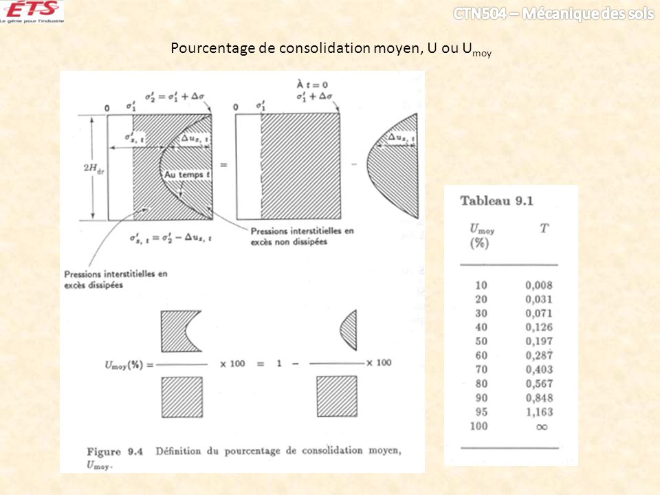 Pourcentage de consolidation moyen, U ou Umoy