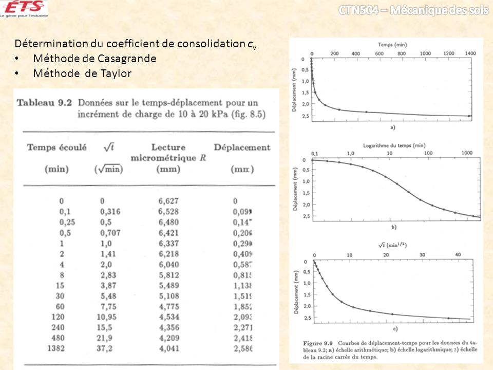 Détermination du coefficient de consolidation cv