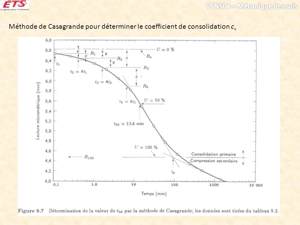 Méthode de Casagrande pour déterminer le coefficient de consolidation cv