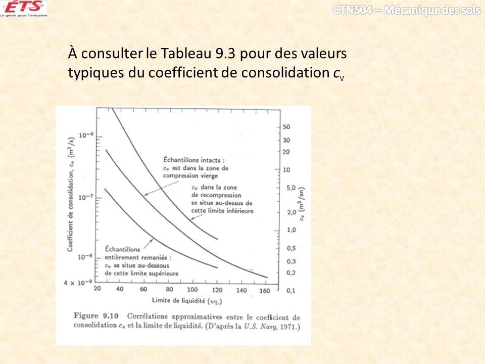 À consulter le Tableau 9.3 pour des valeurs typiques du coefficient de consolidation cv