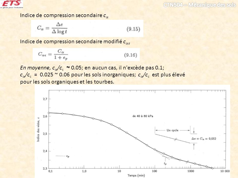 Indice de compression secondaire c
