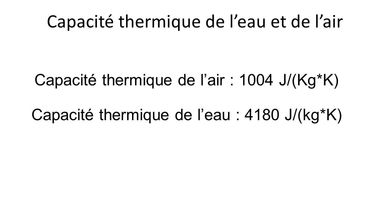 Capacité thermique de l'eau et de l'air