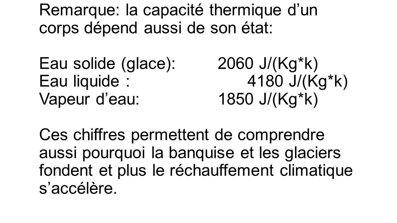Remarque: la capacité thermique d'un corps dépend aussi de son état: Eau solide (glace): 2060 J/(Kg*k) Eau liquide : 4180 J/(Kg*k) Vapeur d'eau: 1850 J/(Kg*k) Ces chiffres permettent de comprendre aussi pourquoi la banquise et les glaciers fondent et plus le réchauffement climatique s'accélère.