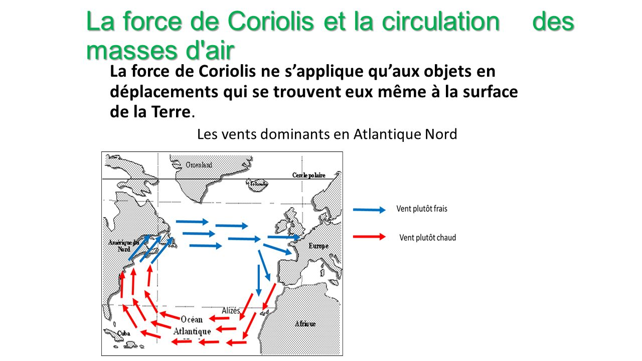 La force de Coriolis et la circulation des masses d air