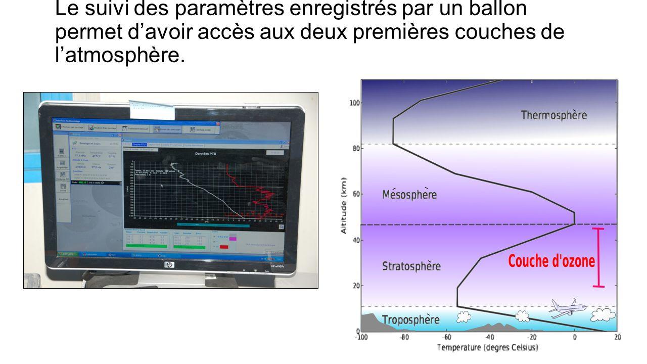 Le suivi des paramètres enregistrés par un ballon permet d'avoir accès aux deux premières couches de l'atmosphère.