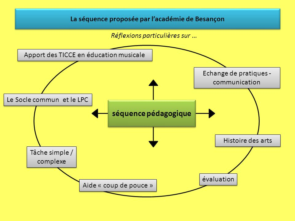La séquence proposée par l'académie de Besançon