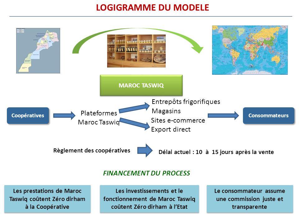 LOGIGRAMME DU MODELE Entrepôts frigorifiques Magasins Plateformes